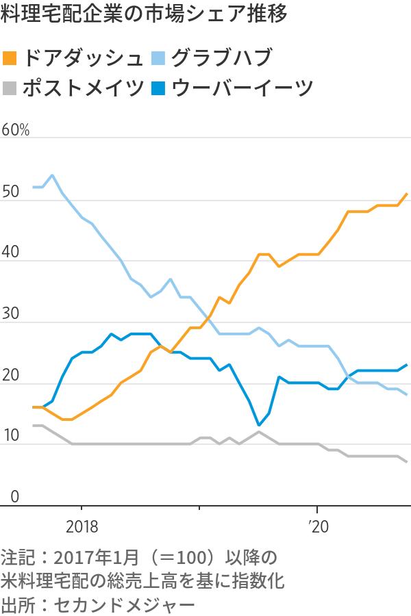 株価 ドア ダッシュ
